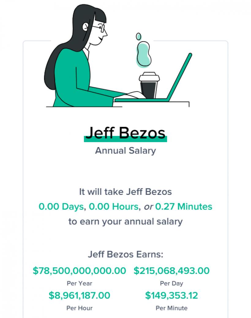 27 Sekunden - so lange braucht Jeff Bezos, um Dein Gehalt zu verdienen