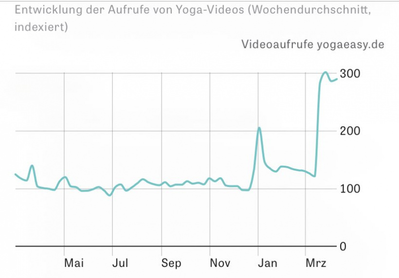 Statistik Yoga