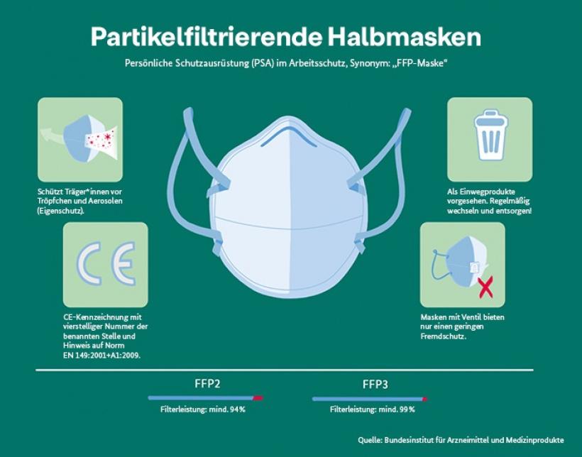 Halbmaske FFP2-Maske