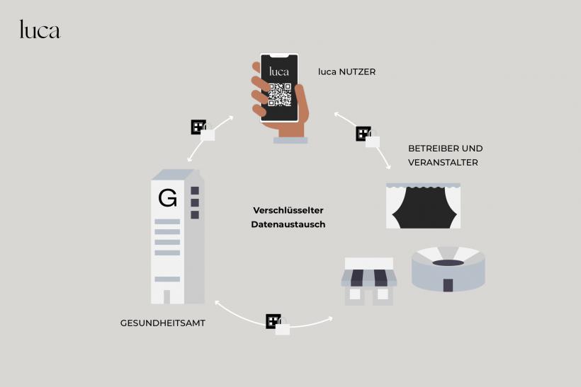 Luca App: So funktioniert der Datenaustausch